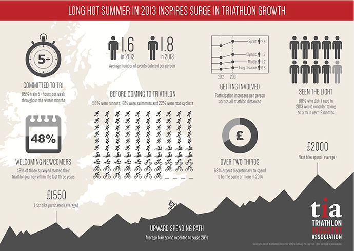 Triathlon-Growth-TIA